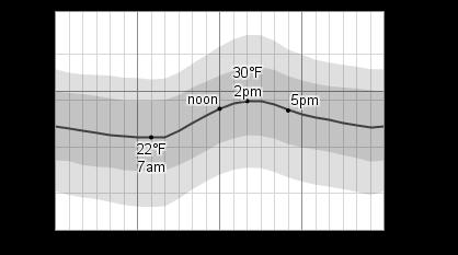temperature_temperature_f.png