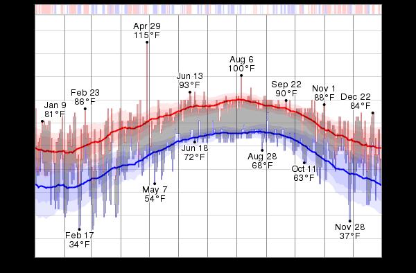 New Smyrna Beach Florida Weather Averages