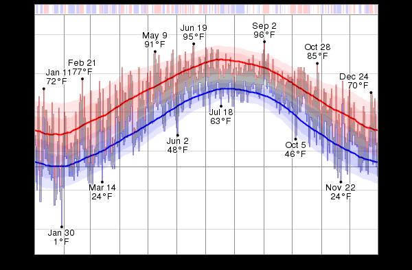 What Is The Temperature In Virginia Beach