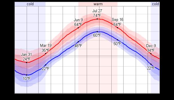 Average Weather For Prince Edward Island