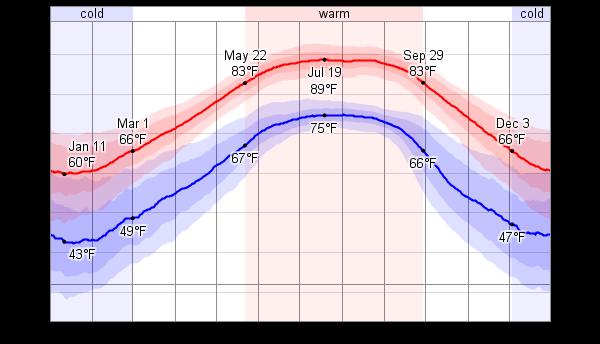 Temperature In Fort Walton Beach Florida In March