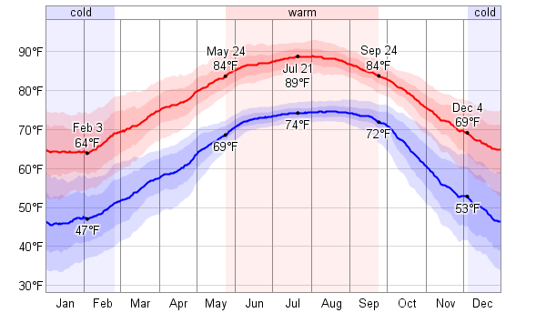 Average weather for st augustine florida usa weatherspark for Warm weather vacations in february