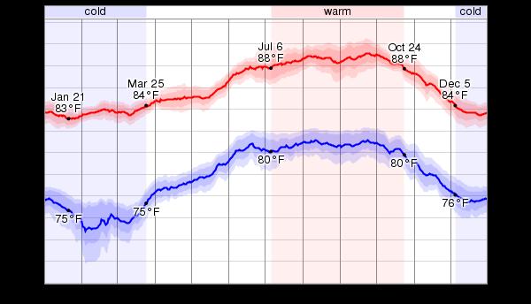 Virgin Islands Weather In February