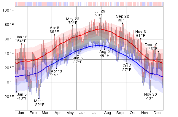 how to find past weather temperatures