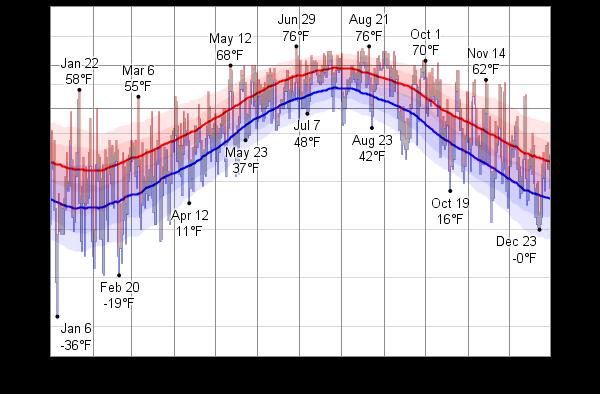 Boston MA Average Temperatures by