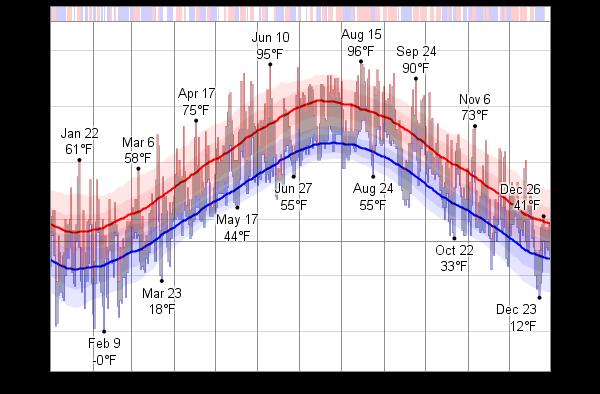 Boston Weather Seasons, Average
