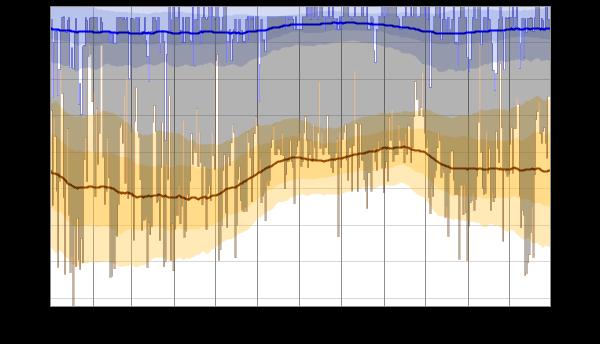 Water Temperature In Daytona Beach In March