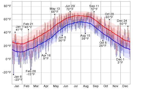 historical weather patterns michigan Kalamazoo past weather data including temperature, barometric pressure, humidity, dew point, rain total, and wind conditions.