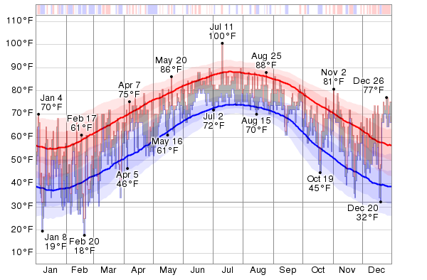 Historical Weather For 2015 in Myrtle Beach, South ...
