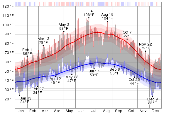 Sacramento Temperatures: Averages by Month