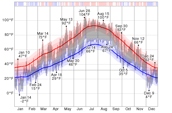 Salt Lake City weather & temperature in December 2020 ... |Salt Lake City Temperature