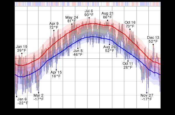 Temperature temperature f png
