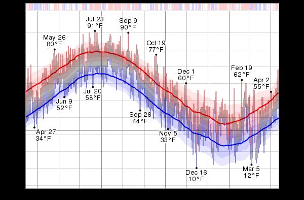Coldest Temperature In Rhode Island