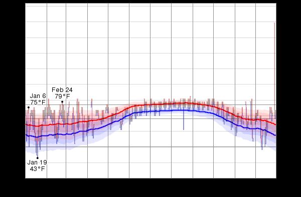 Average Weather Grand Bahama Island
