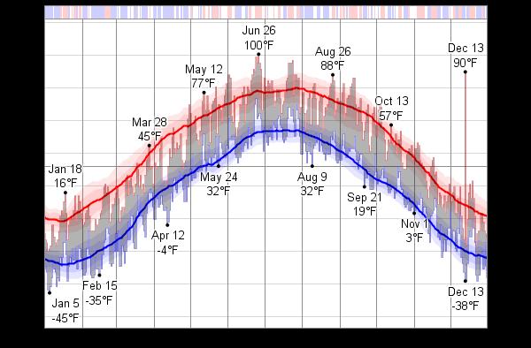 Average Weather For Ulan Bator (Ulaanbaatar), Mongolia ... |Ulaanbaatar Climate
