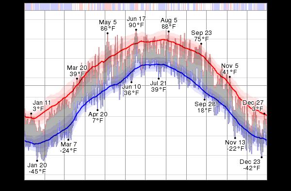 Historical Weather For 2012 in Ulan Bator (Ulaanbaatar ... |Ulaanbaatar Climate