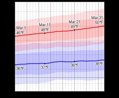 average weather in march for belfast united kingdom. Black Bedroom Furniture Sets. Home Design Ideas