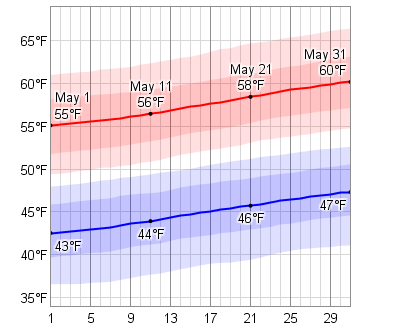average weather in may for dublin ireland weatherspark