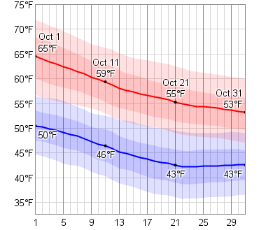 Wiesbaden Temperature