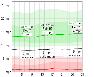 Average Weather In Catalina Island In February