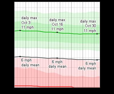 Average Weather In Myrtle Beach October