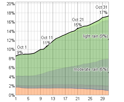 Fresno rainfall to date