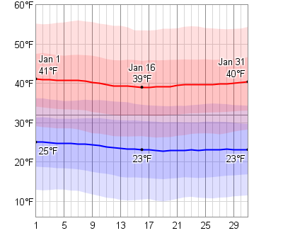weather forecast martinsburg wv