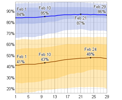 Outdoor Temperature and Relative Humidity - US Winter and ...