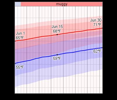 Average Temperature In Virginia Beach In June