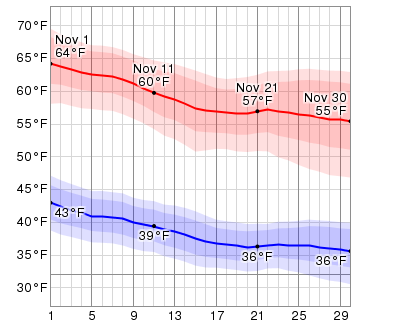 Average Weather In November For Payson, Arizona, USA ...