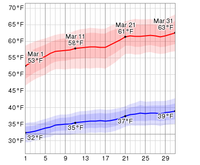 Average Weather In March For Payson, Arizona, USA ...