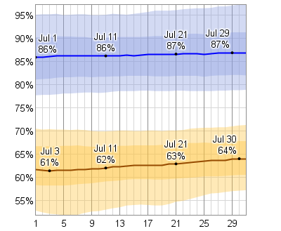 Average Weather in July in San Diego California, United States