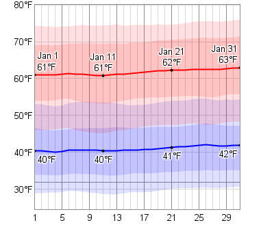 Average Weather In January For San Antonio Texas Usa