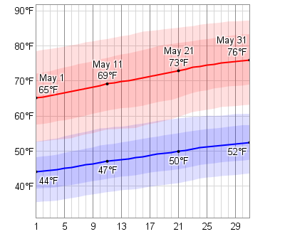 Average Weather In May For Salt Lake City, Utah, USA ... |Salt Lake City Temperature