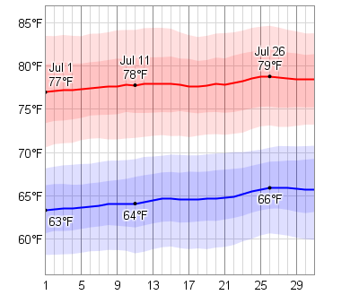 Newport Rhode Island Average Temperatures