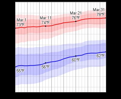 Temperature Cocoa Beach Florida March
