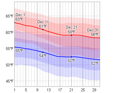 average weather in december for santorini thira greece. Black Bedroom Furniture Sets. Home Design Ideas