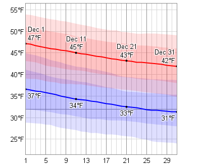 Average Weather In December For Bologna, Italy - WeatherSpark