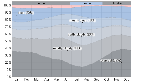 Average Weather For Brandon, Manitoba, Canada - WeatherSpark