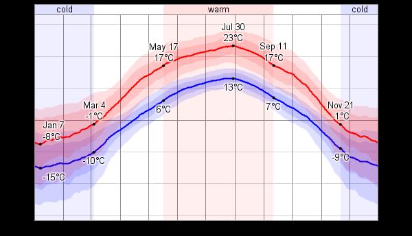 Edmonton Climate