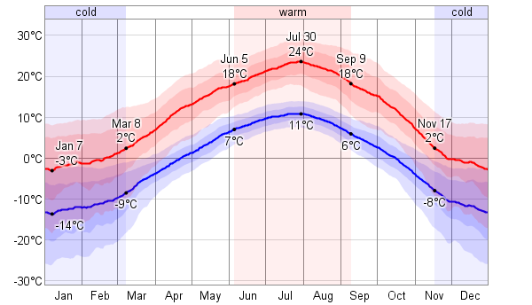 Calgary Climate