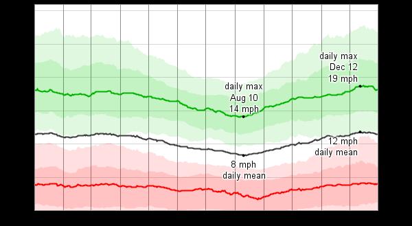 Weather Prince Edward Island August