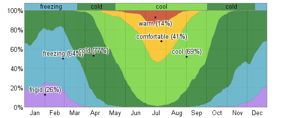 average weather for helsinki finland weatherspark : wind diagram helsinki - findchart.co