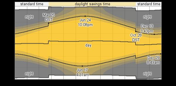 average weather for glasgow  united kingdom