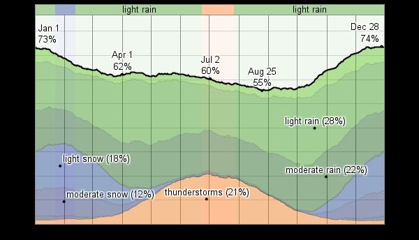 Wetter Ramstein