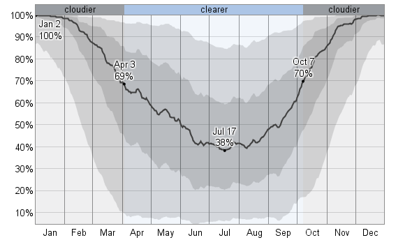 Average Weather For Cadillac, Michigan, USA