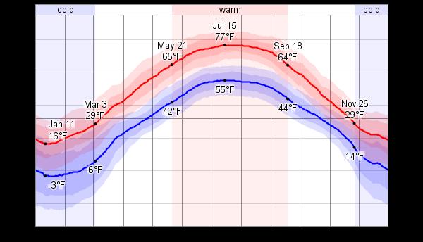 Average weather for crane lake minnesota usa weatherspark