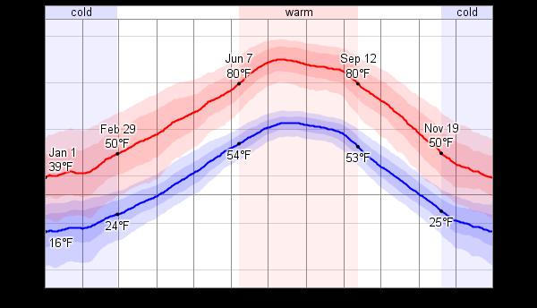 Goodland (KS) United States  city images : Average Weather For Goodland, Kansas, USA WeatherSpark