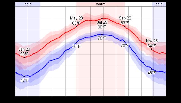 Hilton Head Island Average Temperature In March