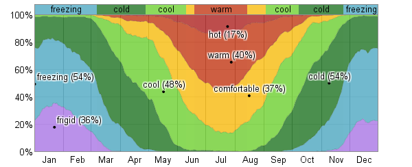Average Weather For Le Mars, Iowa, USA - WeatherSpark